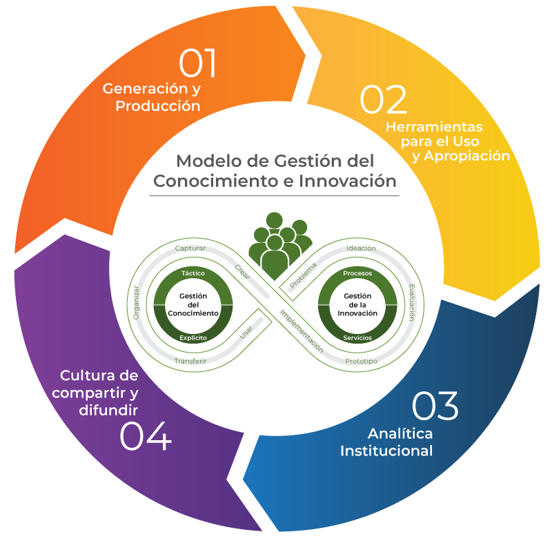 grafico modelo gestion e innovacion