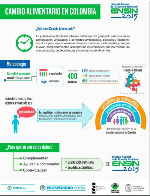 ENSIN: Encuesta Nacional de Situación Nutricional   Portal