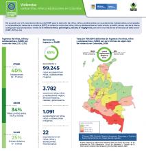 Violencias contra niñas, niños y adolescentes en Colombia