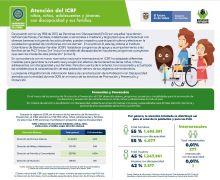 Atención del ICBF a niñas, niños, adolescentes y jóvenes con discapacidad y sus familias (2019)