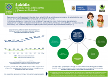Suicidio de niñas, niños, adolescentes y jóvenes en Colombia